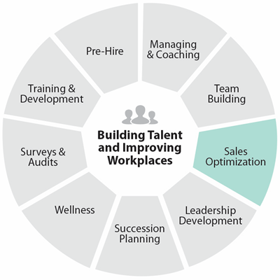 Professional Sales Consulting Services - Image of the employee sales cycle