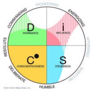 Assessment Leaders Assessments DiSC 363 for Leaders diagram