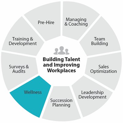 Build Teams portion of employee lifecycle
